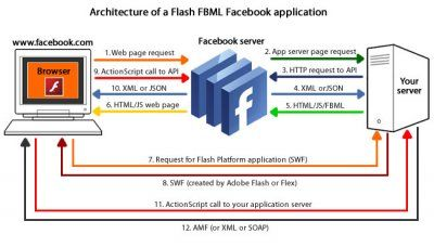 Flash_FBML_Facebook_application