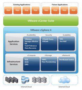 VMware vSphere 4 Diagram